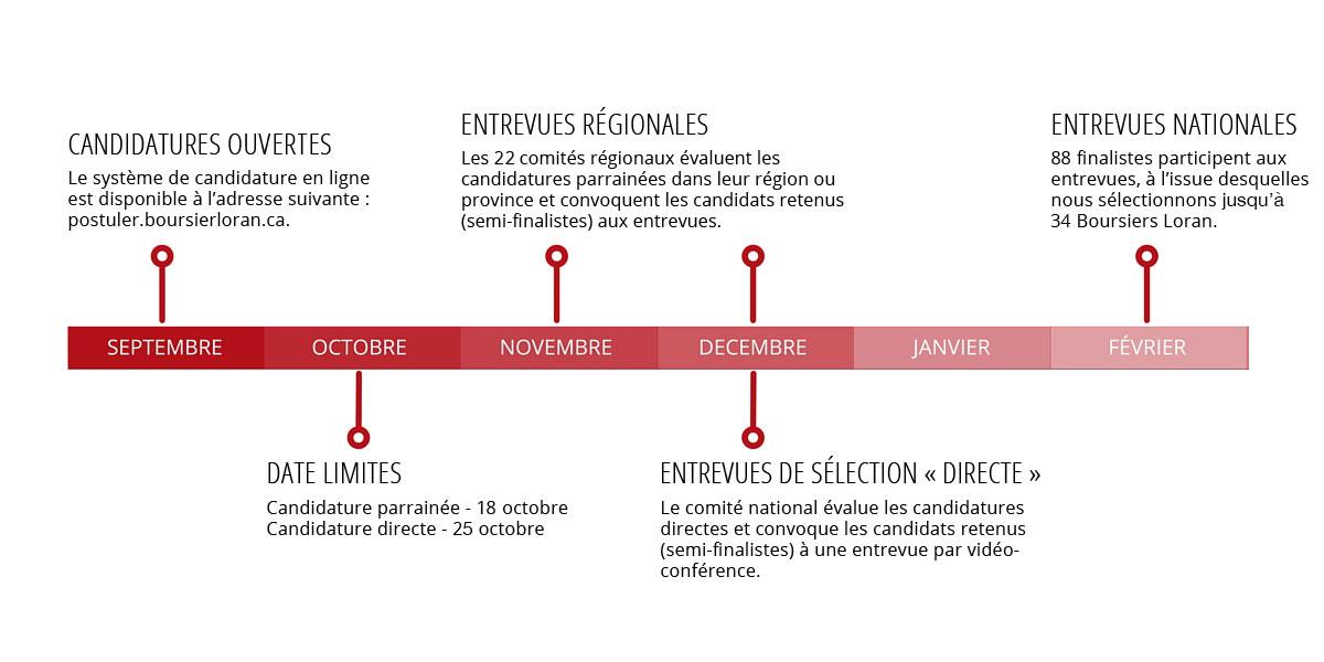 Chronologie du processus de sélection de Boursiers Loran, édition 2016/2017